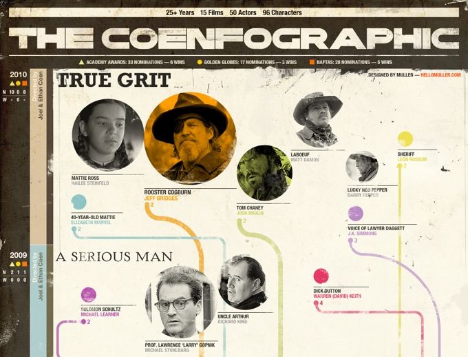 The Coenfographic
